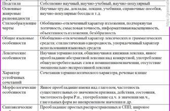 Реферат: Разновидности научного стиля речи Жанры собственно научного и научно-информативного стилей речи -
