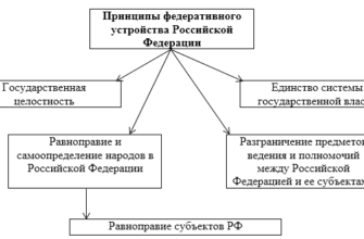 Федеративное устройство Российской Федерации | Рефераты KM.RU