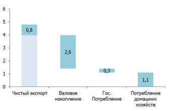 Курсовая работа: Экономический рост в России -