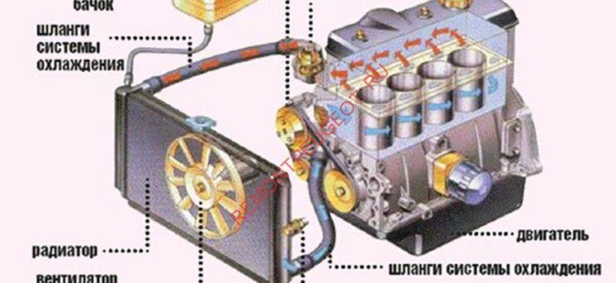 Система охлаждения автомобиля. Реферат. Транспорт, грузоперевозки. 2011-05-20