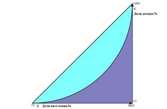 Реферат: Распределение доходов и их неравенство. Скачать бесплатно и без регистрации