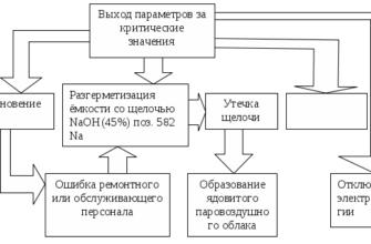 Обучение безопасности труда и виды инструктажа. Реферат. Безопасность жизнедеятельности. 2009-01-12
