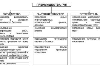 Реферат: Государственно-частное партнерство -
