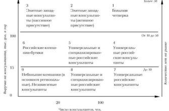 Реферат: Анализ консалтинговых услуг на предприятии на примере ОАО САЗ -