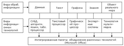 реферат Современные информационные технологии