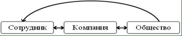 """Дипломная работа: Социальная ответственность корпорации в современных условиях (на примере ОАО """"Востокгазпром"""") -"""
