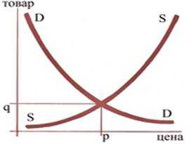 Реферат - Методы ценообразования и их классификация
