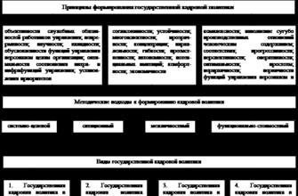 Реферат: Кадровая политика организации 6 -