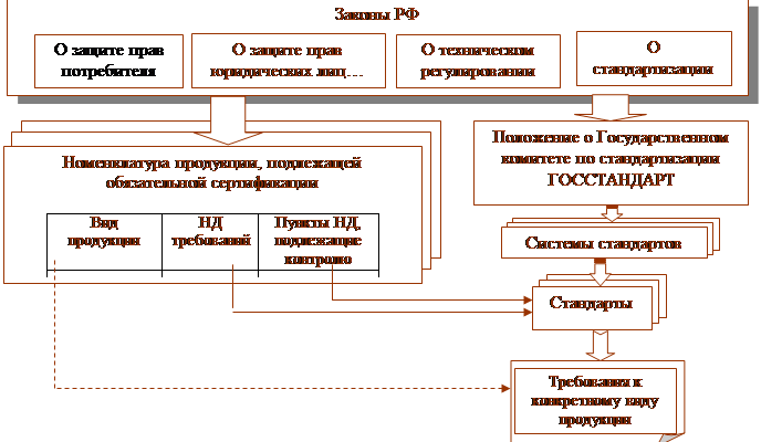 Реферат: Система сертификации ГОСТ Р -