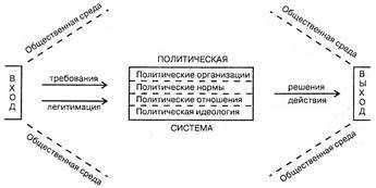 Реферат: Политическая система понятие, структура и функции -