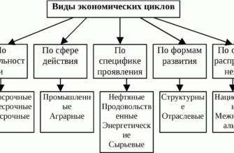 Реферат: Экономические циклы сущность, понятие и виды -