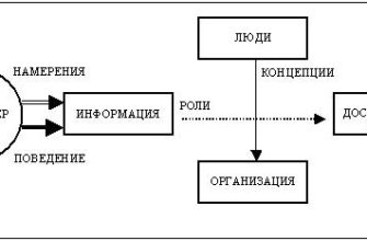 Реферат: Особенности организации эффективной работы группы -