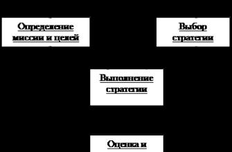 Общая характеристика стратегического менеджмента. Реферат. Менеджмент. 2010-11-27