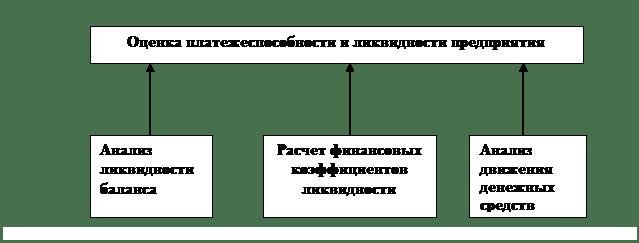 Анализ финансовой устойчивости предприятия. Курсовая работа (п). АХД, экпред, финансы предприятий. 2008-05-11