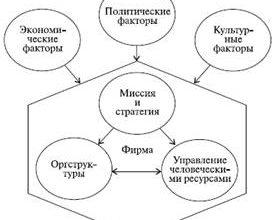 Реферат – Мотивация персонала – Берегута Никита Владимирович