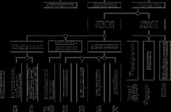 Реферат: Моделирование 2-х канальной системы массового обслуживания с отказами -