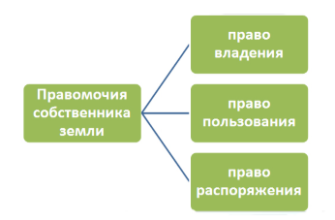 Государственная собственность на землю в Российской Федерации - Государство и право - KazEdu.kz