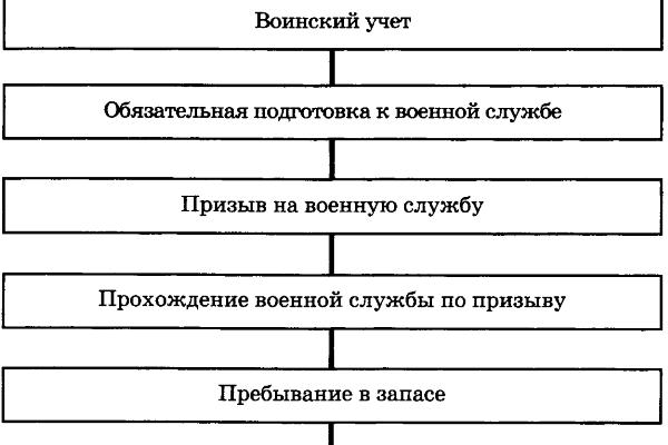"""Реферат """"Подготовка граждан к воинской службе   Образовательная социальная сеть"""